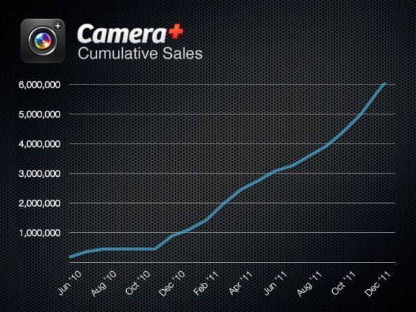Camera + graf 1